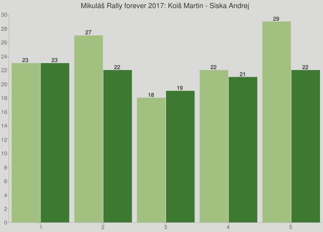 Mikuláš Rally forever 2017: Koiš Martin - Siska Andrej