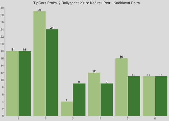 TipCars Pražský Rallysprint 2018: Kačírek Petr - Kačírková Petra