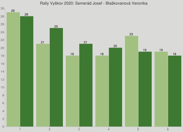 Rally Vyškov 2020: Semerád Josef - Blaškovanová Veronika
