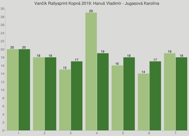 Vančík Rallysprint Kopná 2019: Hanuš Vladimír - Jugasová Karolína