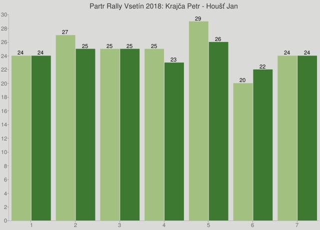 Partr Rally Vsetín 2018: Krajča Petr - Houšť Jan