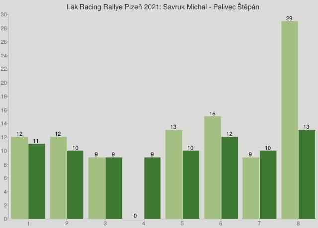 Lak Racing Rallye Plzeň 2021: Savruk Michal - Palivec Štěpán