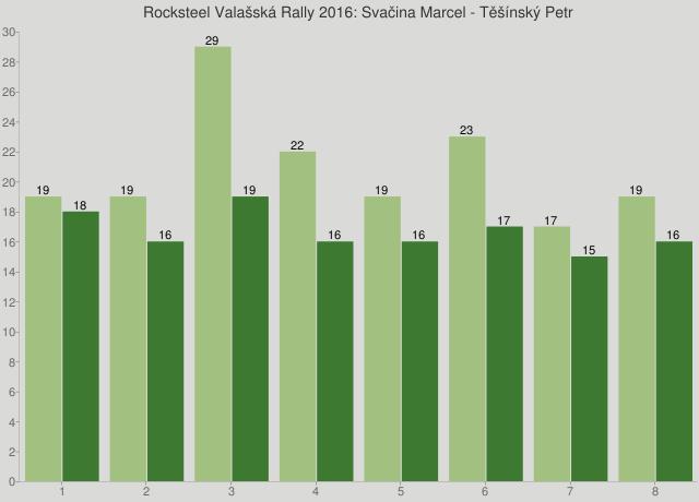 Rocksteel Valašská Rally 2016: Svačina Marcel - Těšínský Petr
