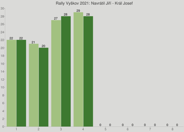 Rally Vyškov 2021: Navrátil Jiří - Král Josef
