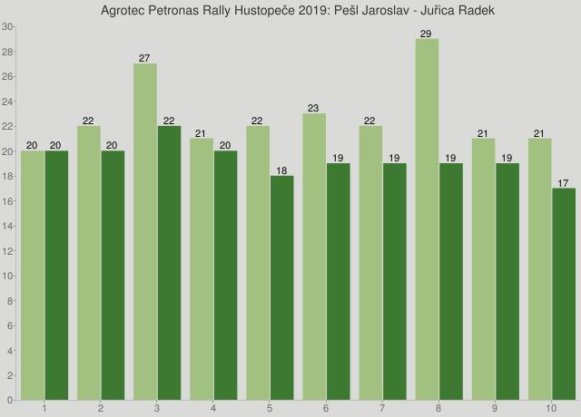 Agrotec Petronas Rally Hustopeče 2019: Pešl Jaroslav - Juřica Radek