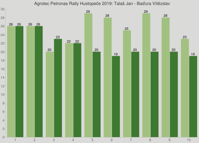 Agrotec Petronas Rally Hustopeče 2019: Talaš Jan - Baďura Vítězslav