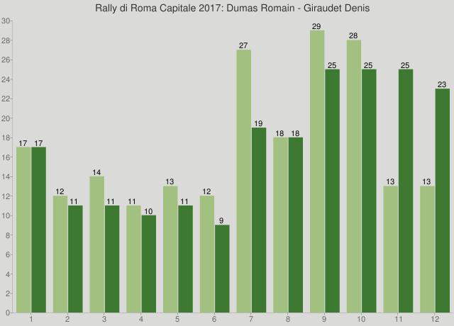 Rally di Roma Capitale 2017: Dumas Romain - Giraudet Denis