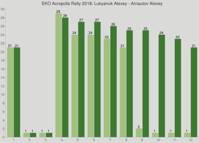 EKO Acropolis Rally 2018: Lukyanuk Alexey - Arnautov Alexey