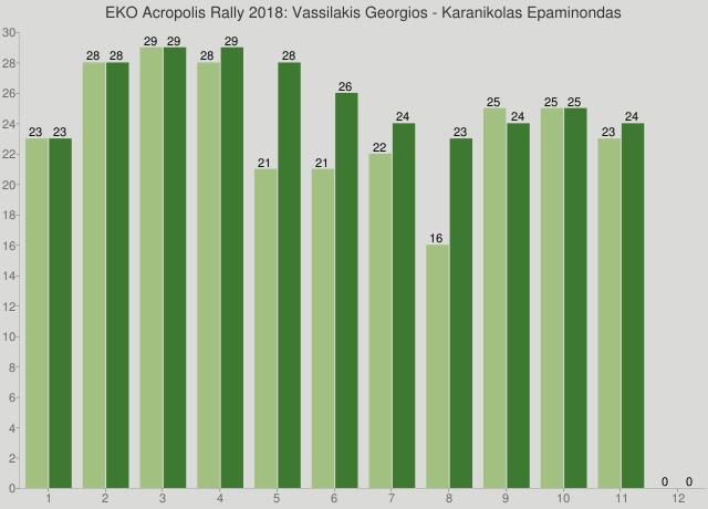 EKO Acropolis Rally 2018: Vassilakis Georgios - Karanikolas Epaminondas