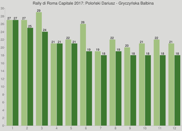 Rally di Roma Capitale 2017: Poloński Dariusz - Gryczyńska Balbina