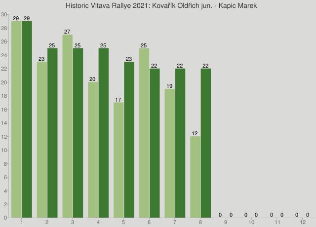 Historic Vltava Rallye 2021: Kovařík Oldřich jun. - Kapic Marek