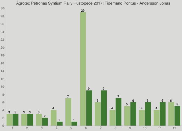 Agrotec Petronas Syntium Rally Hustopeče 2017: Tidemand Pontus - Andersson Jonas
