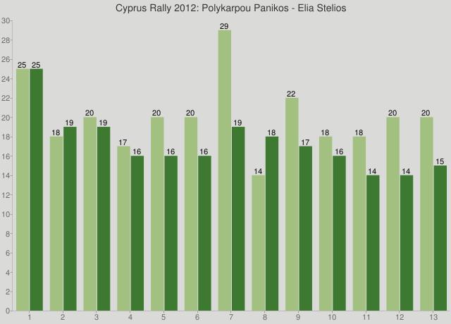 Cyprus Rally 2012: Polykarpou Panikos - Elia Stelios