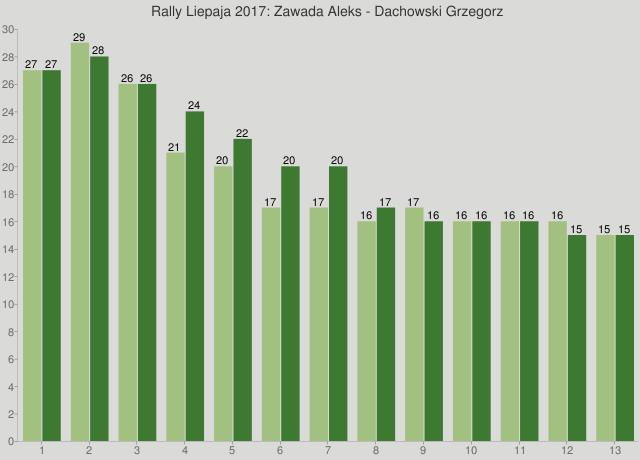 Rally Liepaja 2017: Zawada Aleks - Dachowski Grzegorz