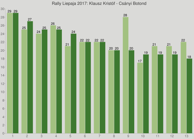 Rally Liepaja 2017: Klausz Kristóf - Csányi Botond