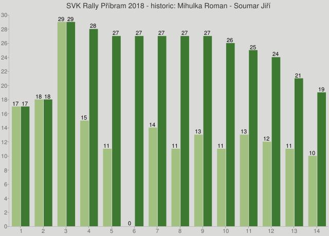 SVK Rally Příbram 2018 - historic: Mihulka Roman - Soumar Jiří