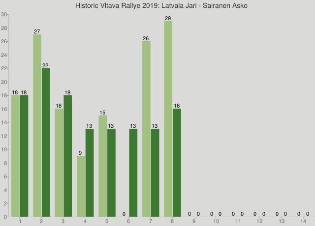 Historic Vltava Rallye 2019: Latvala Jari - Sairanen Asko