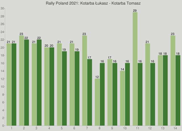 Rally Poland 2021: Kotarba Łukasz - Kotarba Tomasz