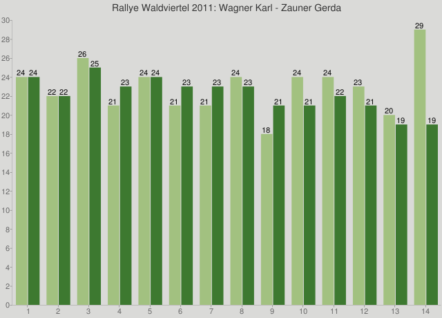 Rallye Waldviertel 2011: Wagner Karl - Zauner Gerda