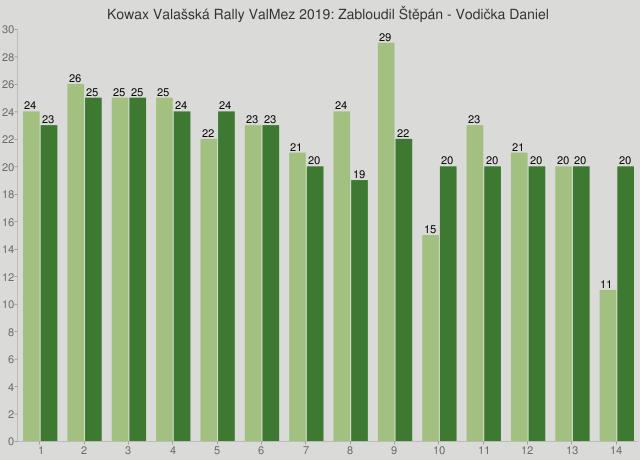 Kowax Valašská Rally ValMez 2019: Zabloudil Štěpán - Vodička Daniel