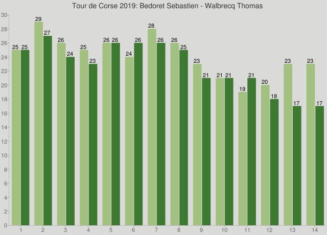 Tour de Corse 2019: Bedoret Sebastien - Walbrecq Thomas