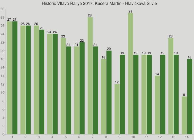 Historic Vltava Rallye 2017: Kučera Martin - Hlavičková Silvie