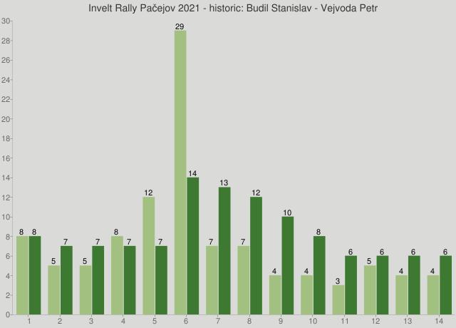 Invelt Rally Pačejov 2021 - historic: Budil Stanislav - Vejvoda Petr