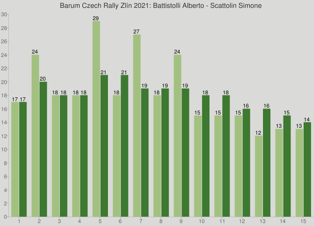 Barum Czech Rally Zlín 2021: Battistolli Alberto - Scattolin Simone