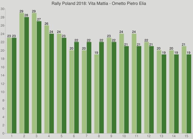 Rally Poland 2018: Vita Mattia - Ometto Pietro Elia