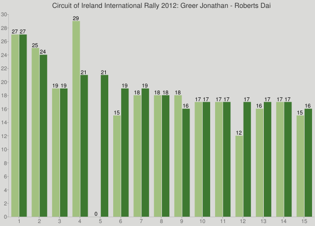 Circuit of Ireland International Rally 2012: Greer Jonathan - Roberts Dai