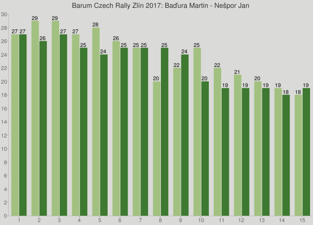 Barum Czech Rally Zlín 2017: Baďura Martin - Nešpor Jan