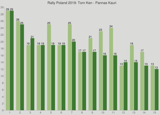 Rally Poland 2019: Torn Ken - Pannas Kauri