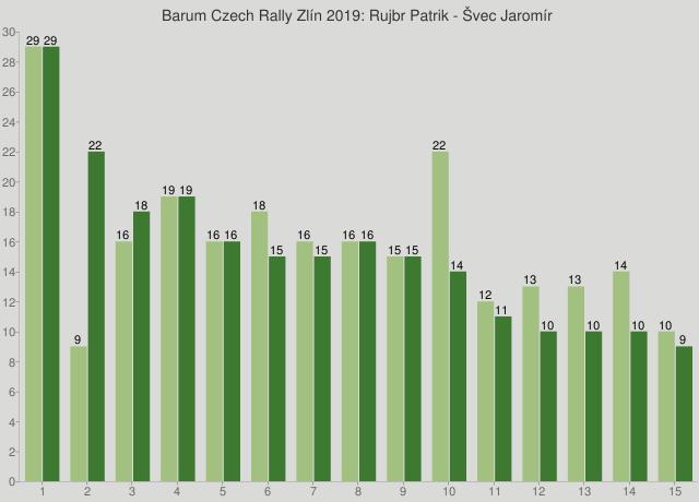 Barum Czech Rally Zlín 2019: Rujbr Patrik - Švec Jaromír