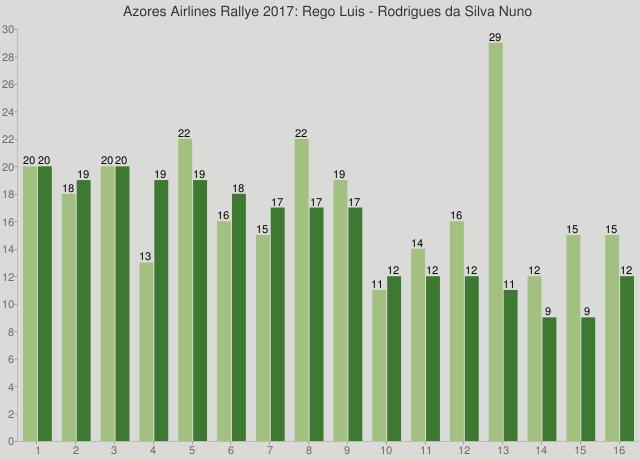 Azores Airlines Rallye 2017: Rego Luis - Rodrigues da Silva Nuno