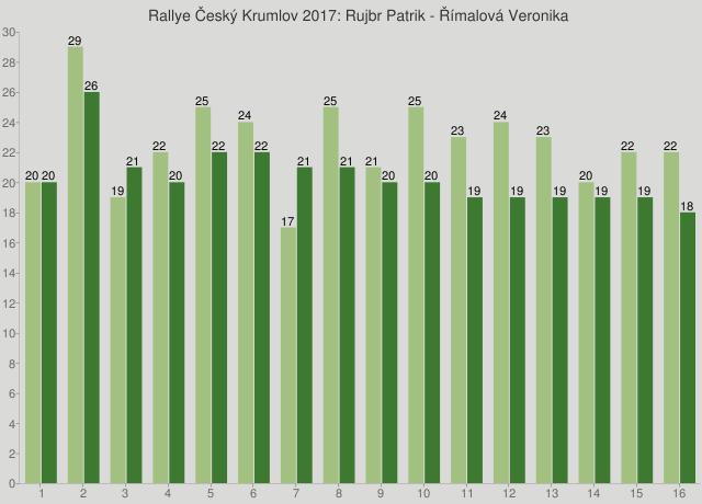 Rallye Český Krumlov 2017: Rujbr Patrik - Římalová Veronika