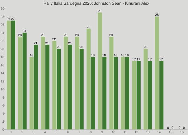Rally Italia Sardegna 2020: Johnston Sean - Kihurani Alex