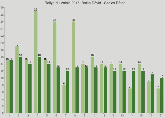Rallye du Valais 2015: Botka Dávid - Szeles Péter