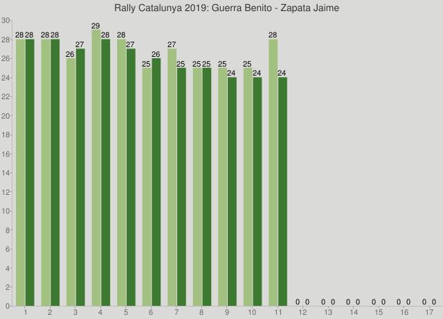 Rally Catalunya 2019: Guerra Benito - Zapata Jaime