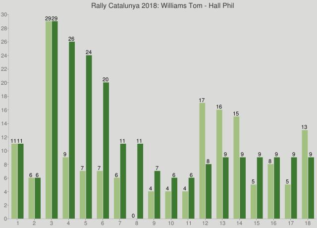 Rally Catalunya 2018: Williams Tom - Hall Phil