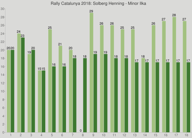Rally Catalunya 2018: Solberg Henning - Minor Ilka