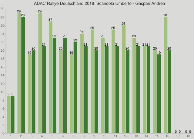 ADAC Rallye Deutschland 2018: Scandola Umberto - Gaspari Andrea