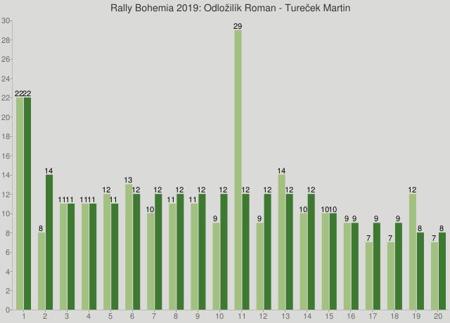 Rally Bohemia 2019: Odložilík Roman - Tureček Martin