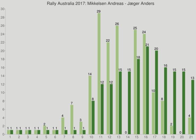 Rally Australia 2017: Mikkelsen Andreas - Jæger Anders