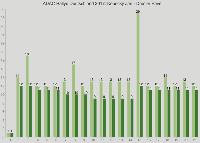ADAC Rallye Deutschland 2017: Kopecký Jan - Dresler Pavel