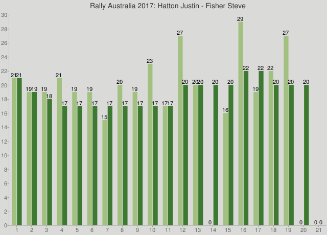 Rally Australia 2017: Hatton Justin - Fisher Steve