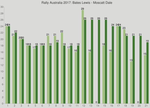 Rally Australia 2017: Bates Lewis - Moscatt Dale