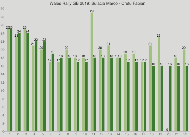 Wales Rally GB 2019: Bulacia Marco - Cretu Fabian