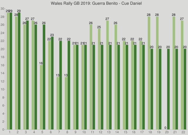 Wales Rally GB 2019: Guerra Benito - Cue Daniel