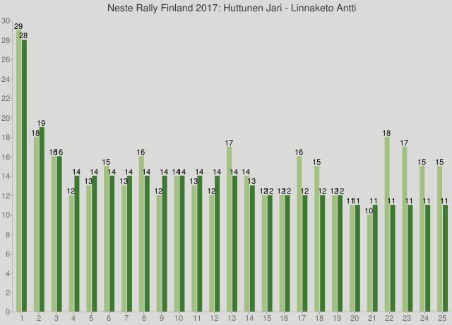 Neste Rally Finland 2017: Huttunen Jari - Linnaketo Antti