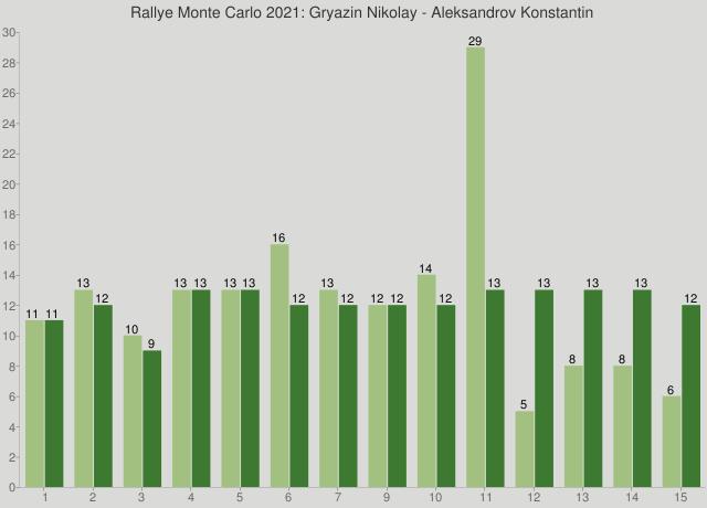 Rallye Monte Carlo 2021: Gryazin Nikolay - Aleksandrov Konstantin
